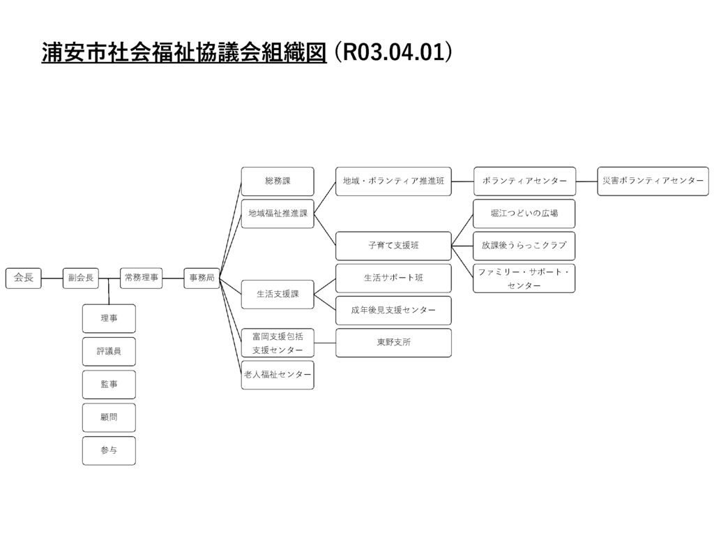 HP用_組織図(R03.04.01)のサムネイル